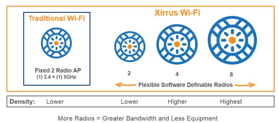 wifi empresarial